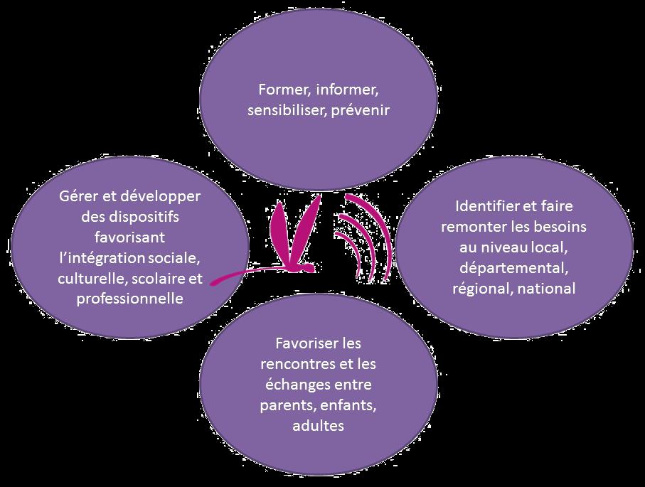 Les 4 axes du projet associatif